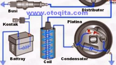 Gambar sistem pengapian konvensional