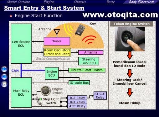 Contoh file ppt smart entry pada mobil yaris