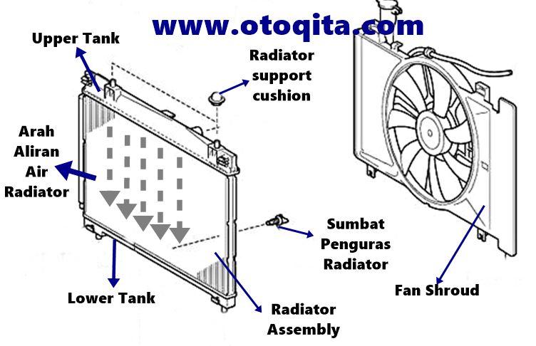 70 Gambar Radiator Mobil Avanza Terbaru